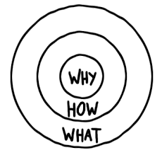 De Golden Circle van Simon Sinek